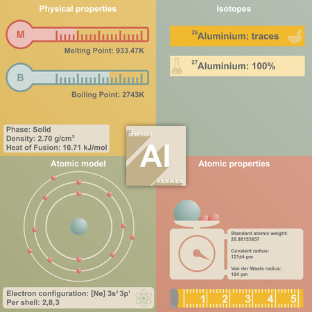 melting point: Large and colorful infografic of the element of aluminum
