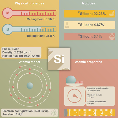 melting point: Large and colorful infografic of the element of Silicon