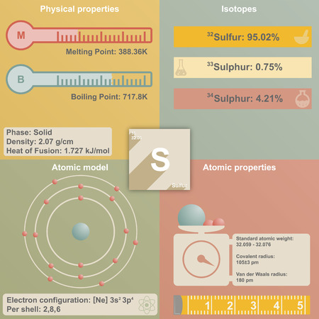 Large and colorful infografic of the element of Sulfur