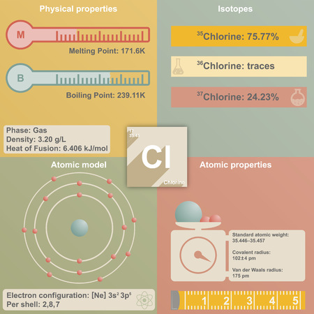 melting point: Large and colorful infografic of the element of Chlorine Illustration