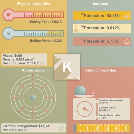 potassium: Large and colorful infografic of the element of Potassium Illustration