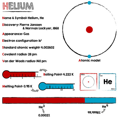helium: Large and detailed infographic about the element of helium.