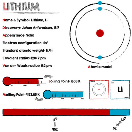 lithium: Large and detailed infographic about the element of lithium.