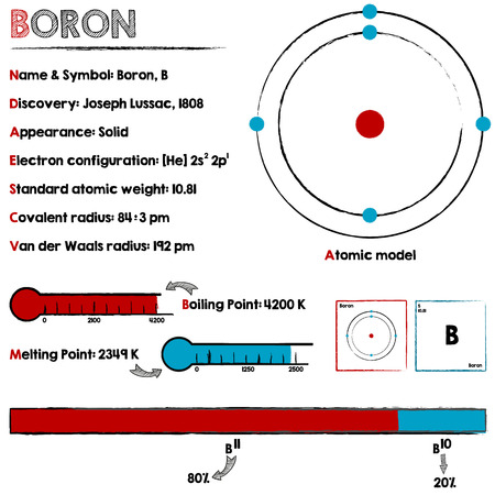 boron: Large and detailed infographic about the element of Boron.