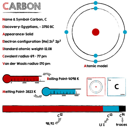 melting point: Large and detailed infographic about the element of carbon.