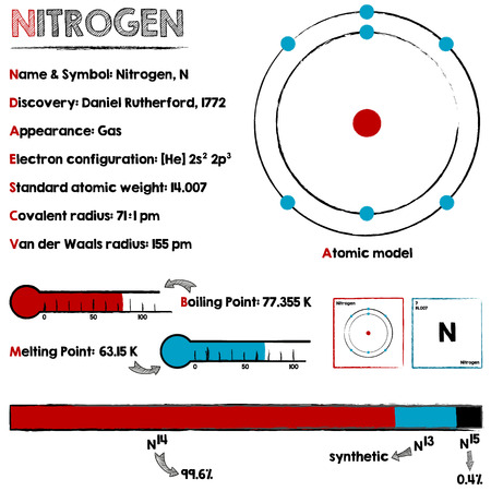 isotopes: Large and detailed infographic about the element of Nitrogen. Illustration