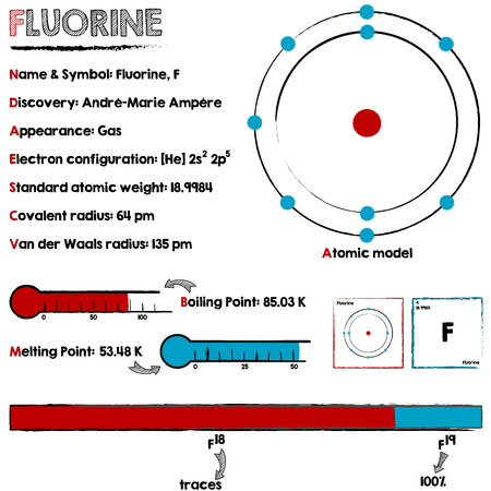 melting point: Large and detailed infographic about the element of Fluorine.