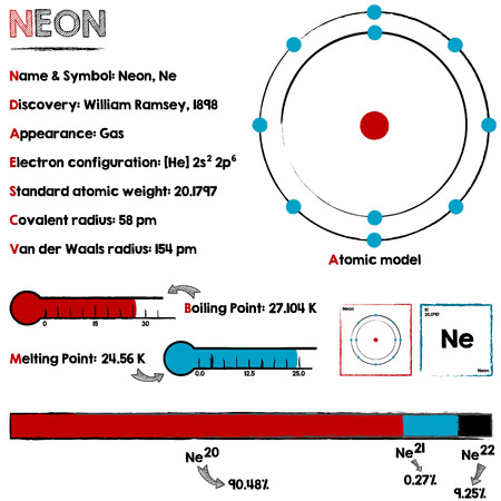 Large and detailed infographic about the element of Neon.