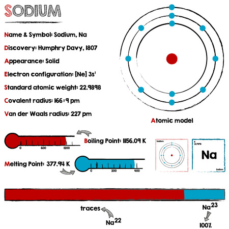 sodium: Large and detailed infographic about the element of Sodium. Illustration