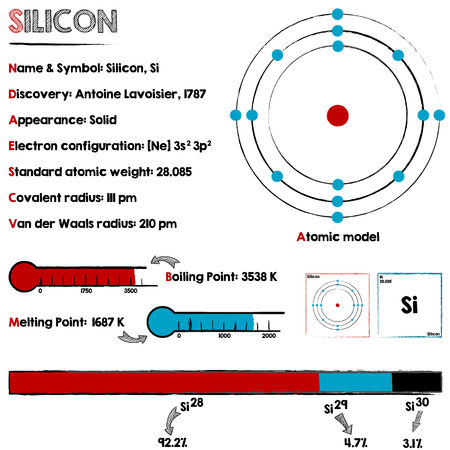 melting point: Large and detailed infographic about the element of silicone.