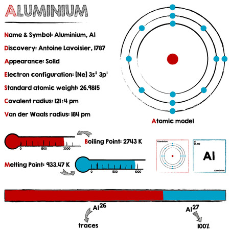 melting point: Large and detailed infographic about the element of aluminum.