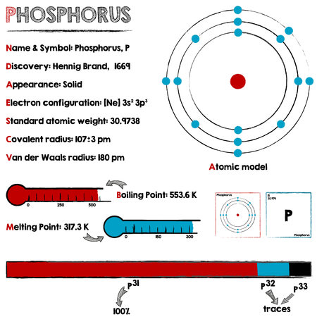 Large and detailed infographic about the element of Phosphorus.