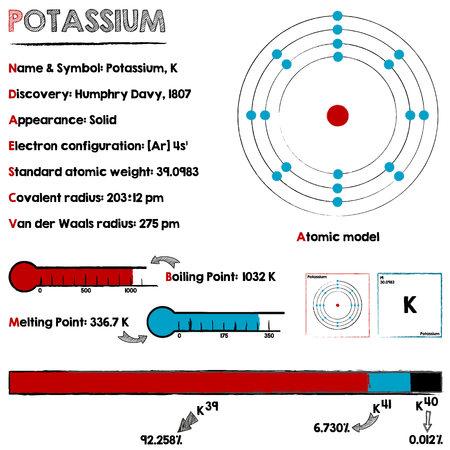 Große und detaillierte Infografik über das Element Kalium.