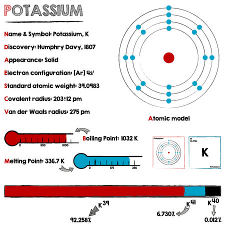 Large and detailed infographic about the element of Potassium.