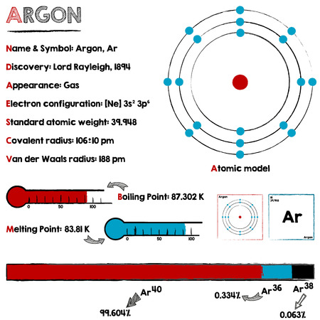 melting point: Large and detailed infographic about the element of argon.