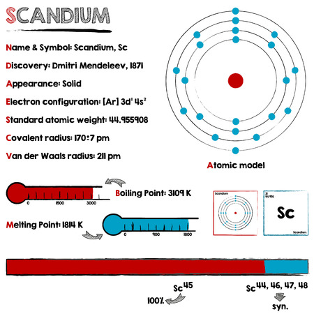 melting point: Large and detailed infographic about the element of scandium.