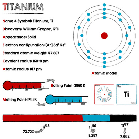 Large and detailed infographic about the element of Titanium.