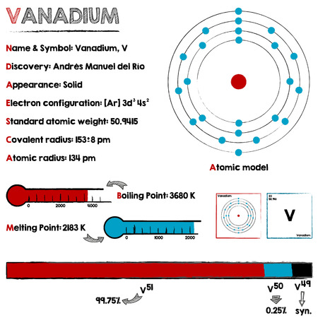 melting point: Large and detailed infographic about the element of vanadium.