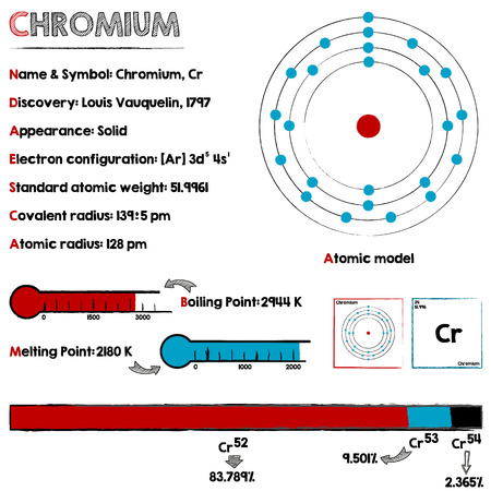 Large and detailed infographic about the element of Chromium.