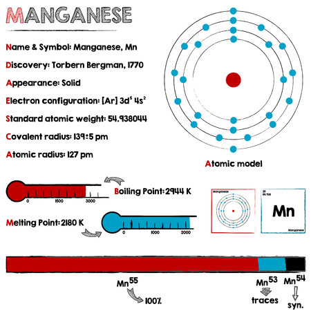 isotopes: Large and detailed infographic about the element of Manganese.