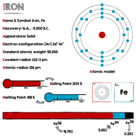 Large and detaileds infographic about the element of Iron. Illustration