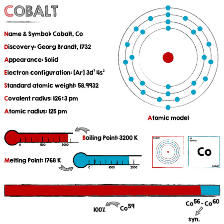 melting point: Large and detaileds infographic about the element of cobalt.