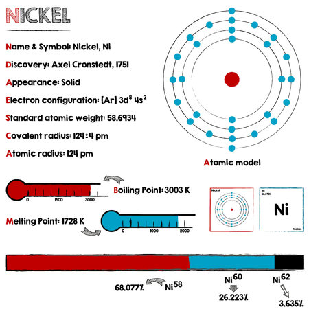 nickel: Large and detaileds infographic about the element of nickel.