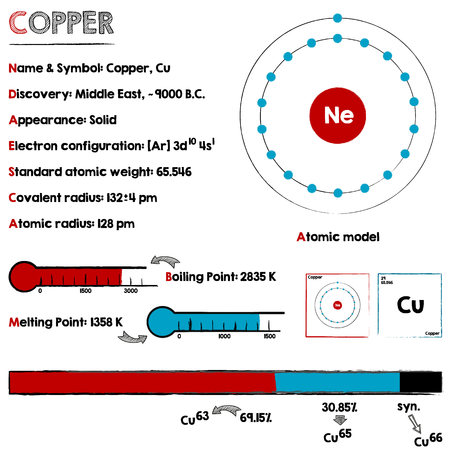 Large and detaileds infographic about the element of Copper. Illustration
