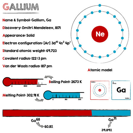 Large and detaileds infographic about the element of gallium.