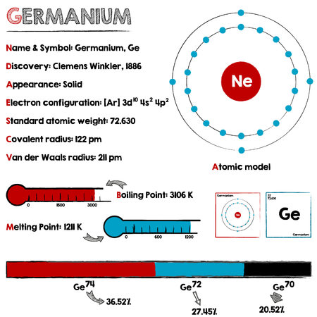 melting point: Large and detaileds infographic about the element of germanium.