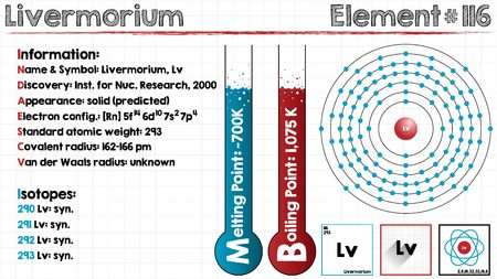 boiling point: Large and detailed infographic of the element of Livermorium