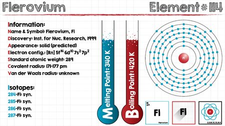 boiling point: Large and detailed infographic of the element of Flerovium Illustration