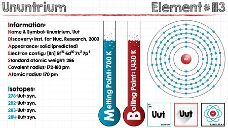 covalent: Large and detailed infographic of the element of Ununtrium