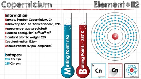 Large and detailed infographic of the element of Copernicium