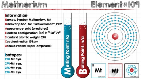 covalent: Large and detailed infographic of the element of Meitnerium Illustration