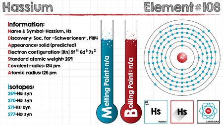 Large and detailed infographic of the element of Hassium