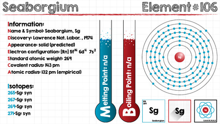 covalent: Large and detailed infographic of the element of seaborgium