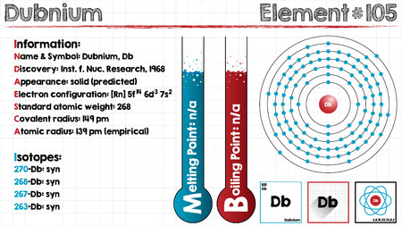 Large and detailed infographic of the element of Dubnium