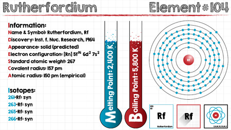 Large and detailed infographic of the element of rutherfordium