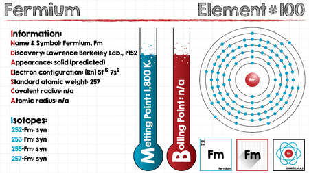 covalent: Large and detailed infographic of the element of fermium.