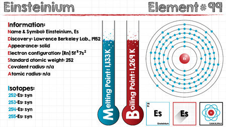 covalent: Large and detailed infographic of the element of einsteinium.