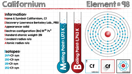 Large and detailed infographic of the element of californium.