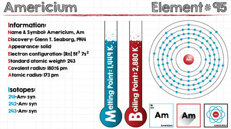 covalent: Large and detailed infographic of the element of Americium