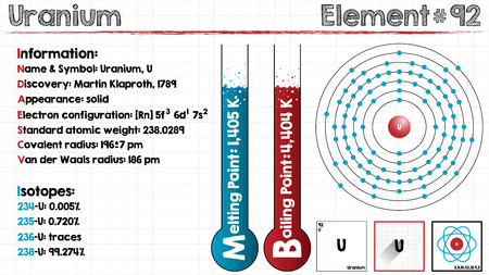 covalent: Large and detailed infographic of the element of Uranium