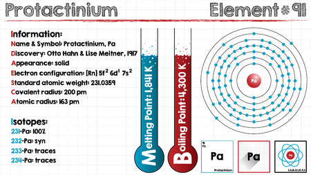 covalent: Large and detailed infographic of the element of protactinium