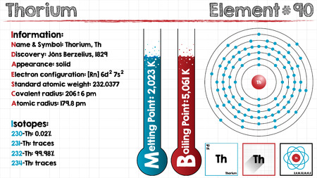 covalent: Large and detailed infographic of the element of thorium