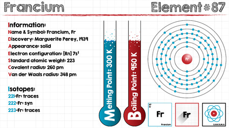 Large and detailed infographic of the element of Francium