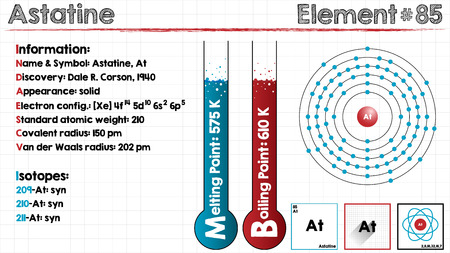 Large and detailed infographic of the element of Astatine