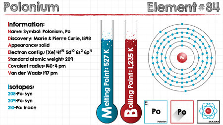 covalent: Large and detailed infographic of the element of polonium Illustration