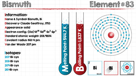 bismuth: Large and detailed infographic of the element of bismuth